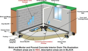 ideas interior gallery system inspiration from basement san berg french drain tile decor