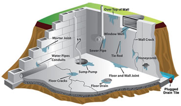 Foundation Repair Waterproofing Services All Dry Of Chicago - All dry basement waterproofing