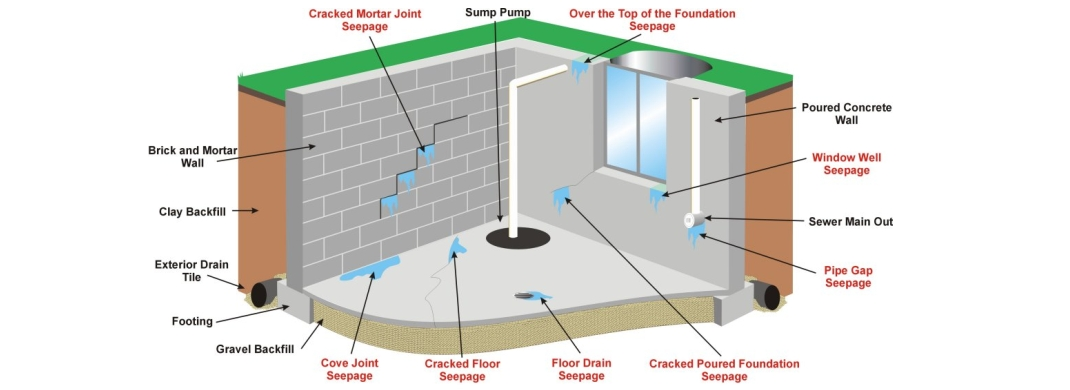 all dry of chicago rated best foundation repair and waterproofing