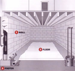 basement waterproofing chicago all dry of chicago